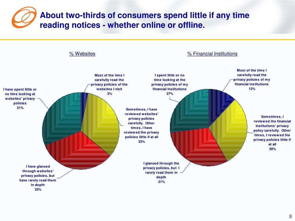 About two-thirds of consumers spend little if any time reading notices - whether online or offline.