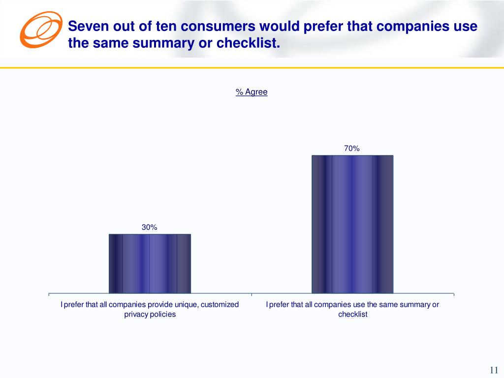 Seven out of ten consumers would prefer that companies use the same summary or checklist.