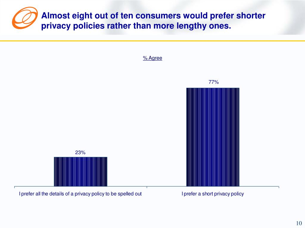 Almost eight out of ten consumers would prefer shorter privacy policies rather than more lengthy ones.