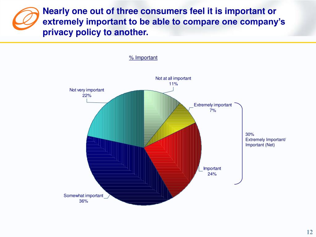 Nearly one out of three consumers feel it is important or extremely important to be able to compare one company's privacy policy to another.