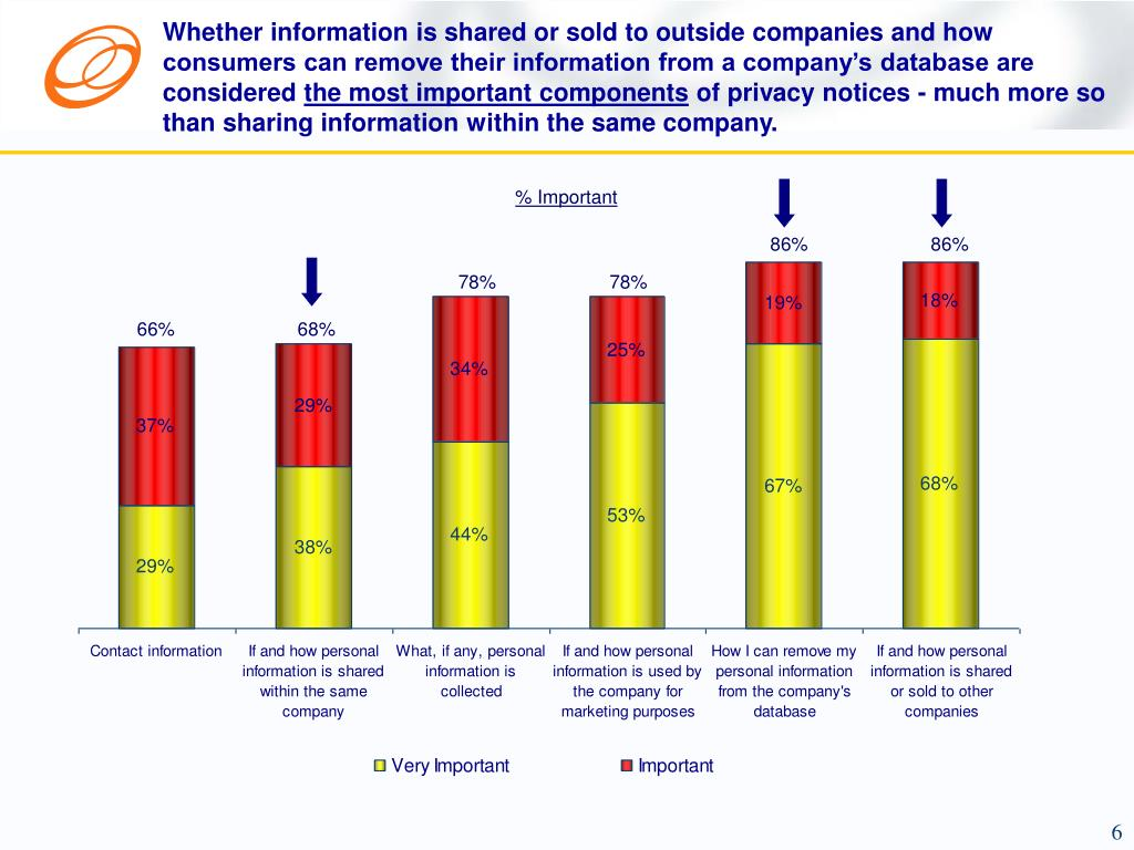 Whether information is shared or sold to outside companies and how consumers can remove their information from a company's database are considered
