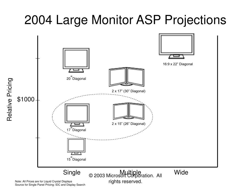 2004 Large Monitor ASP Projections