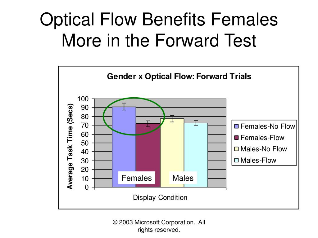 Optical Flow Benefits Females More in the Forward Test