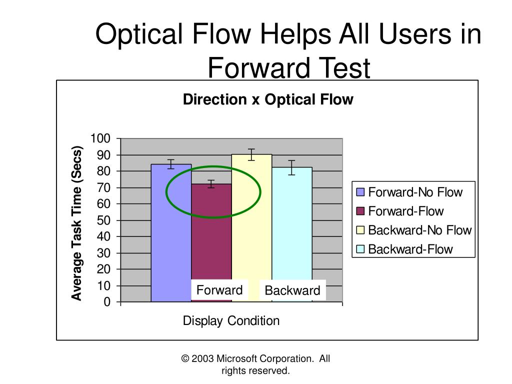Optical Flow Helps All Users in Forward Test