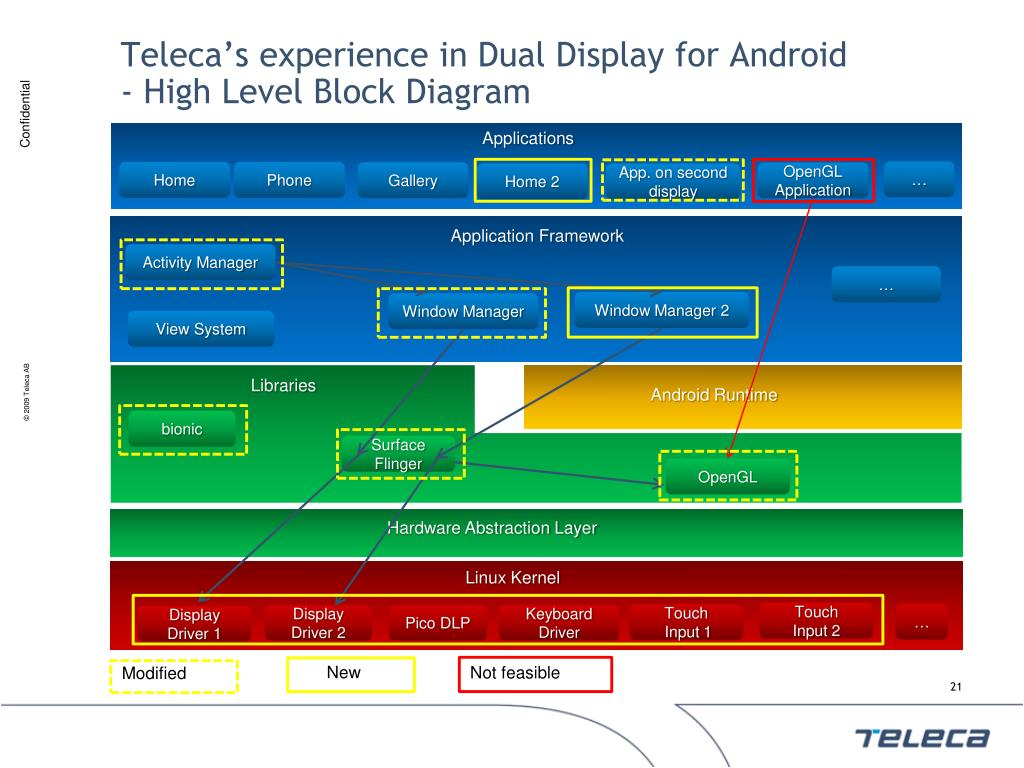 Teleca's experience in Dual Display for Android