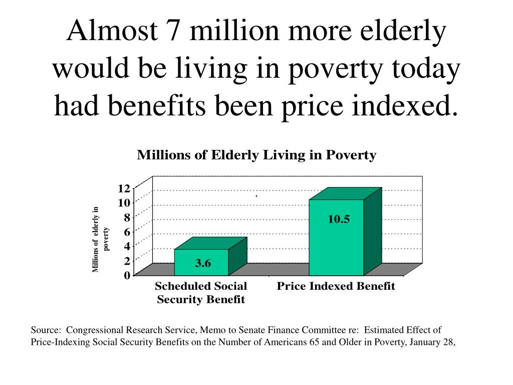 Almost 7 million more elderly would be living in poverty today had benefits been price indexed.