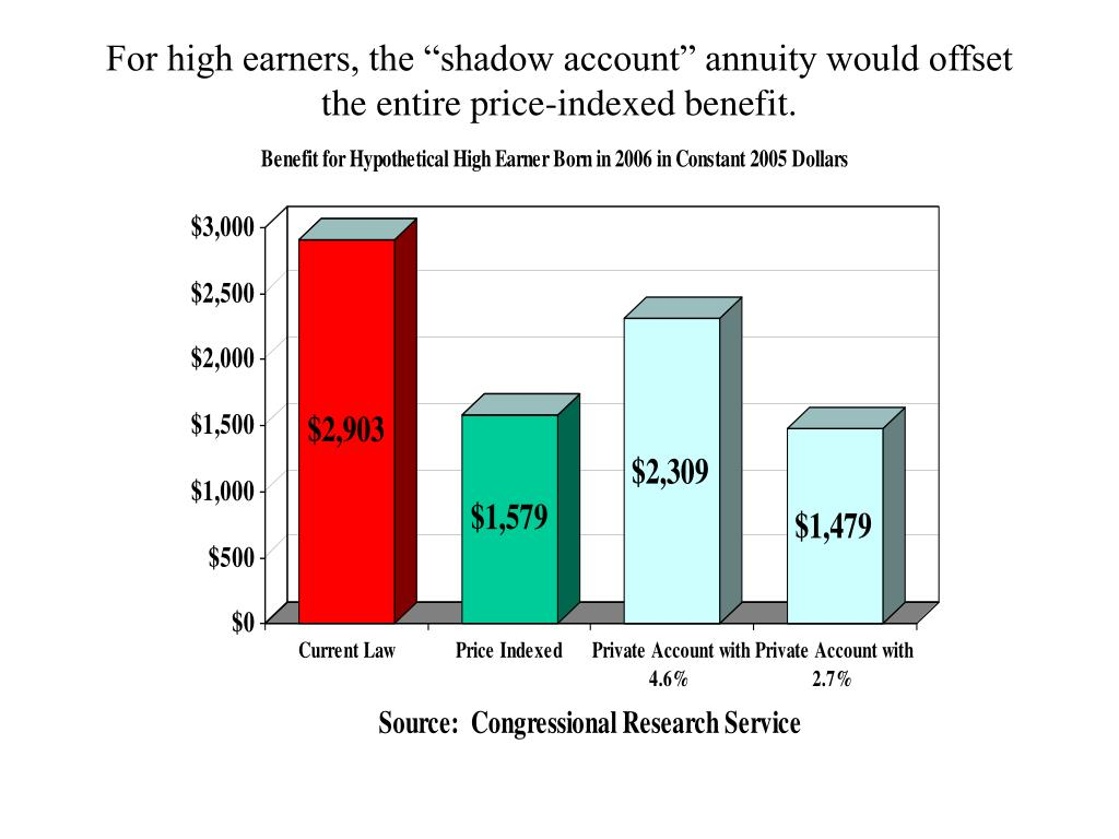 "For high earners, the ""shadow account"" annuity would offset the entire price-indexed benefit."