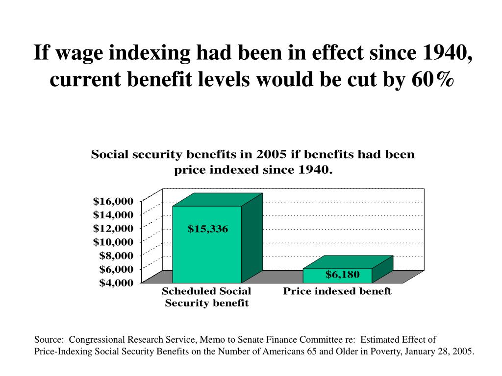If wage indexing had been in effect since 1940, current benefit levels would be cut by 60%