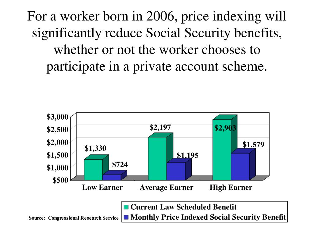 For a worker born in 2006, price indexing will significantly reduce Social Security benefits, whether or not the worker chooses to participate in a private account scheme.