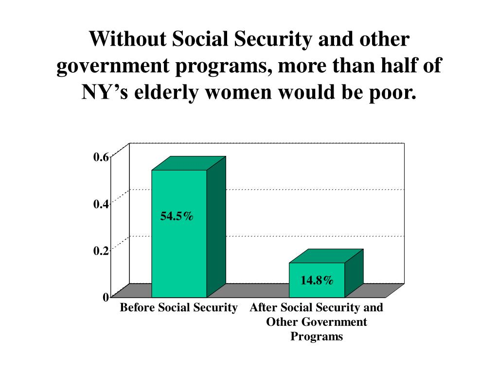 Without Social Security and other government programs, more than half of NY's elderly women would be poor.
