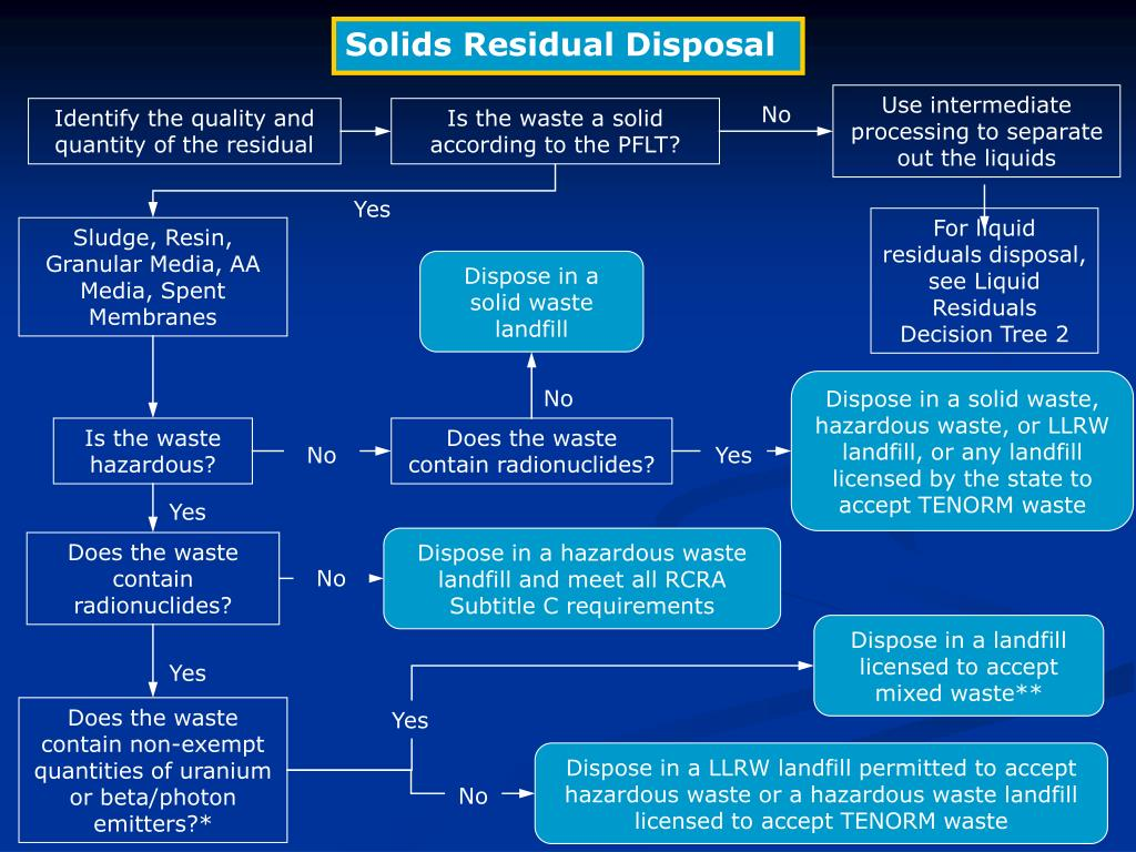 Solids Residual Disposal