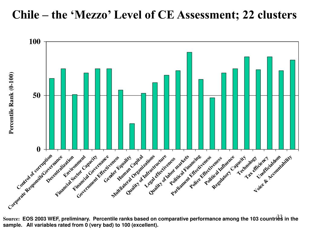 Chile – the 'Mezzo' Level of CE Assessment; 22 clusters