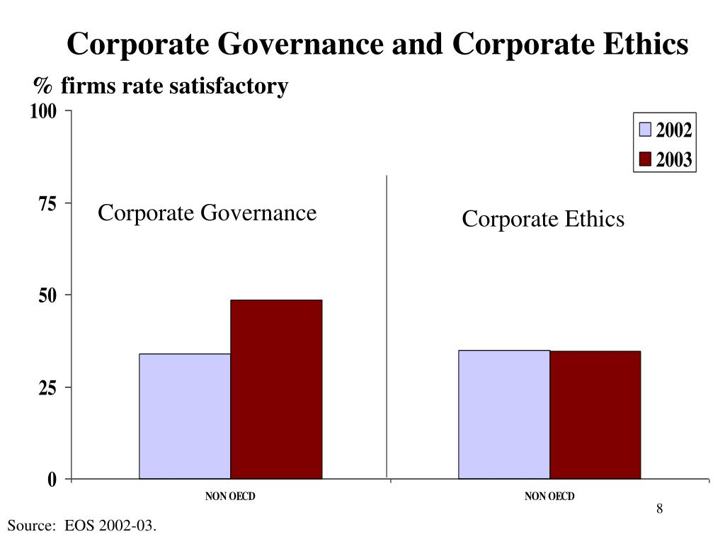 Corporate Governance and Corporate Ethics