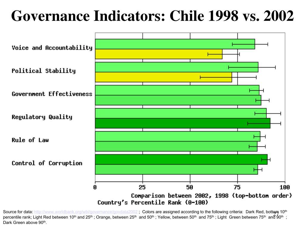 Governance Indicators: Chile 1998 vs. 2002