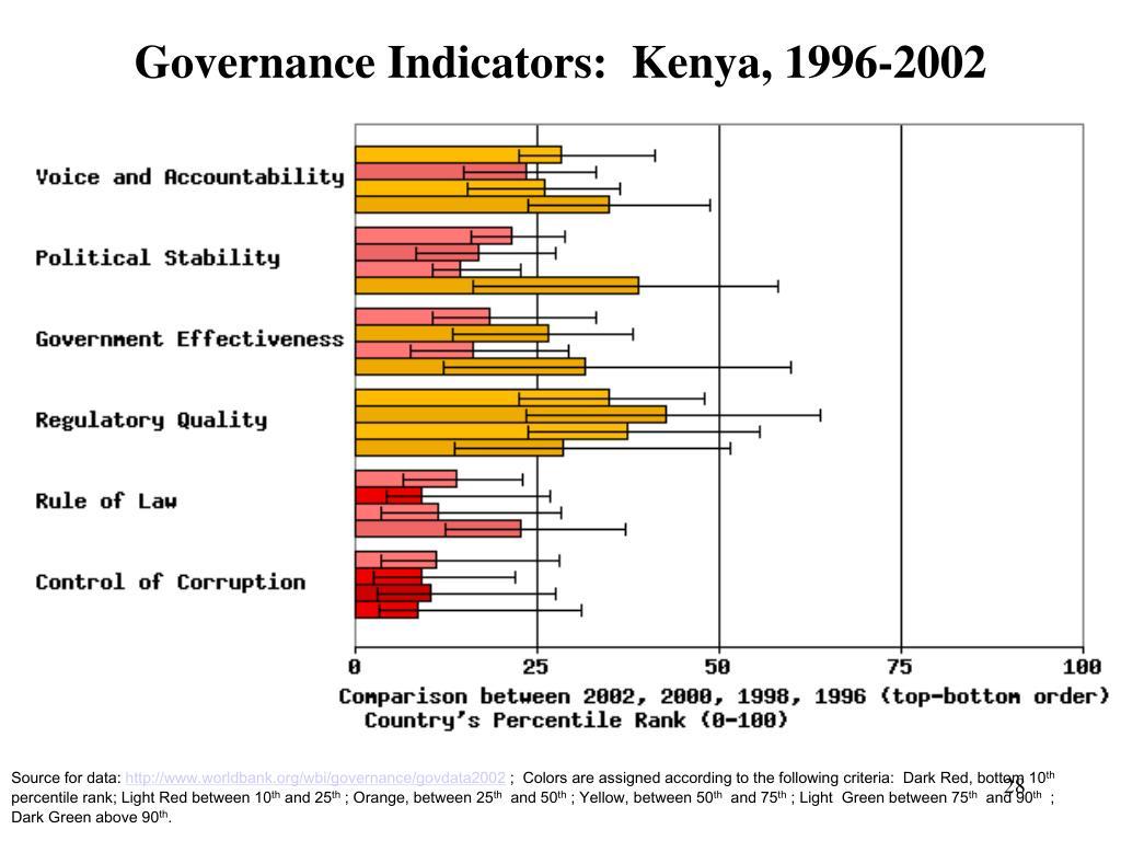 Governance Indicators:  Kenya, 1996-2002