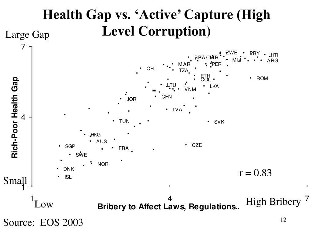 Health Gap vs. 'Active' Capture (High Level Corruption)