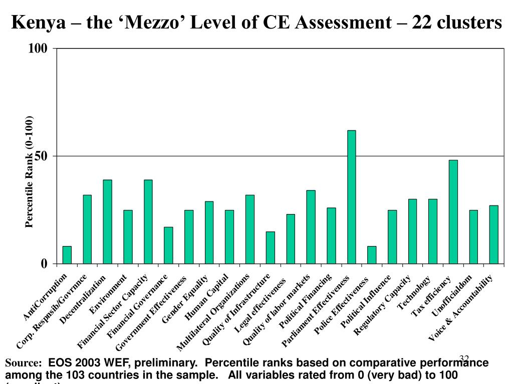 Kenya – the 'Mezzo' Level of CE Assessment – 22 clusters