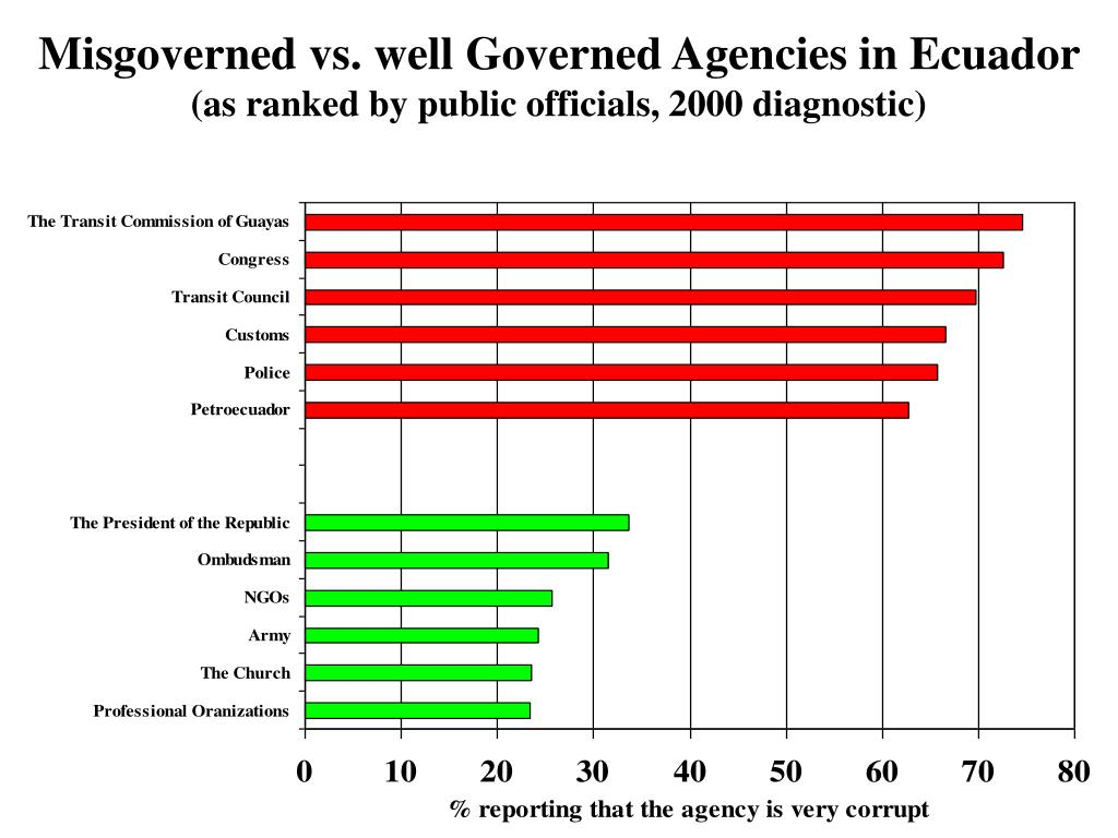 Misgoverned vs. well Governed Agencies in Ecuador