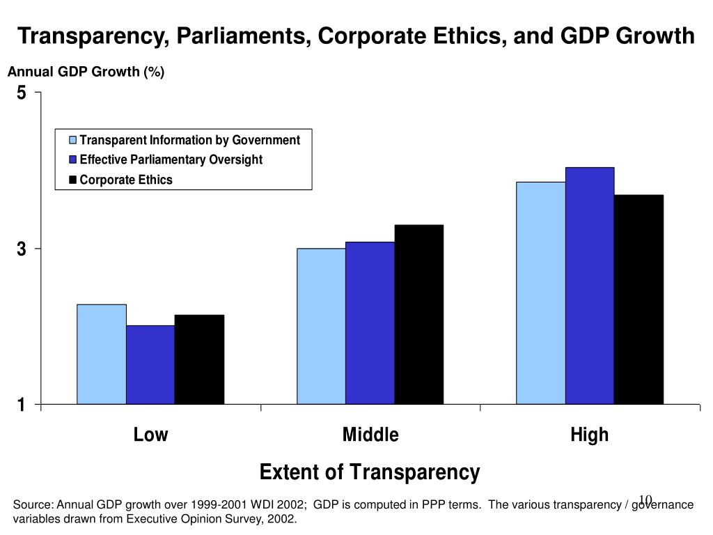 Transparency, Parliaments, Corporate Ethics, and GDP Growth
