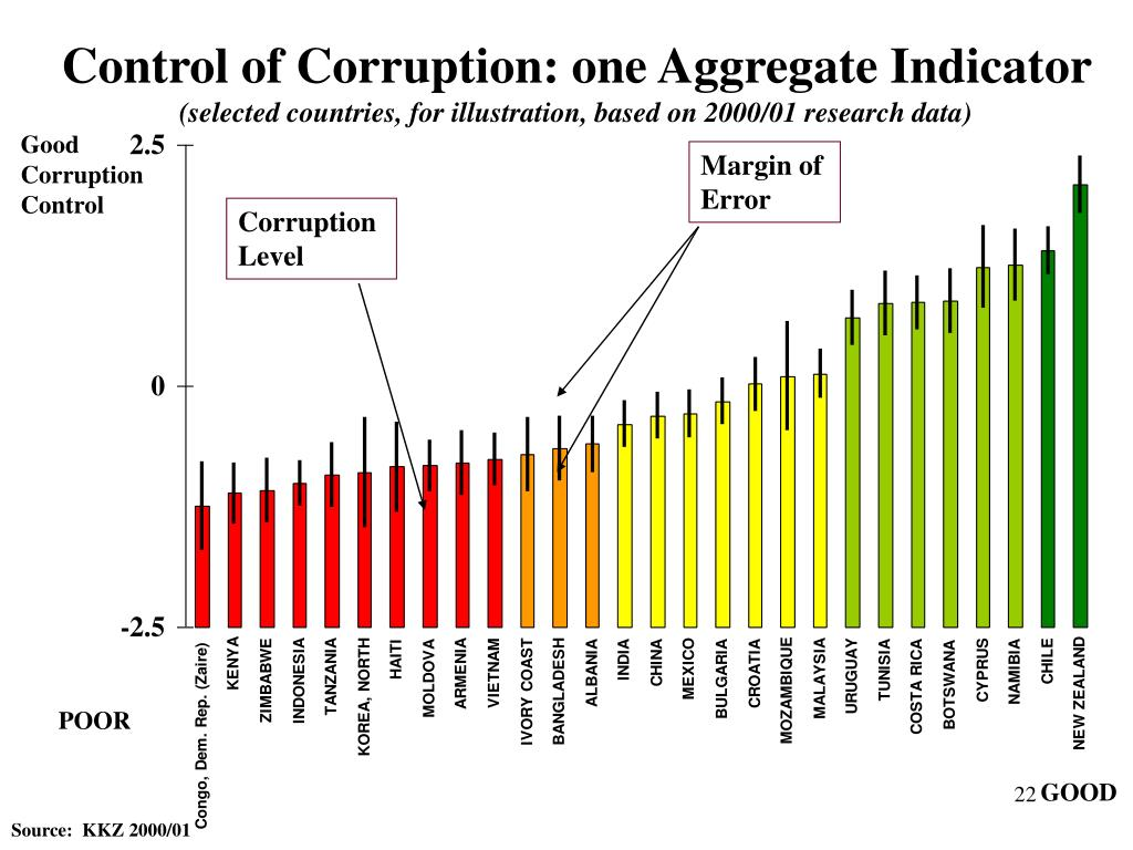 Control of Corruption: one Aggregate Indicator
