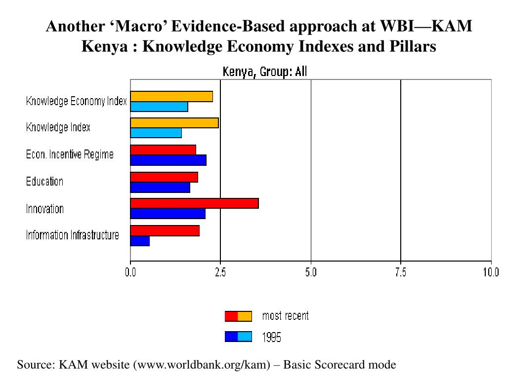 Another 'Macro' Evidence-Based approach at WBI—KAM Kenya : Knowledge Economy Indexes and Pillars