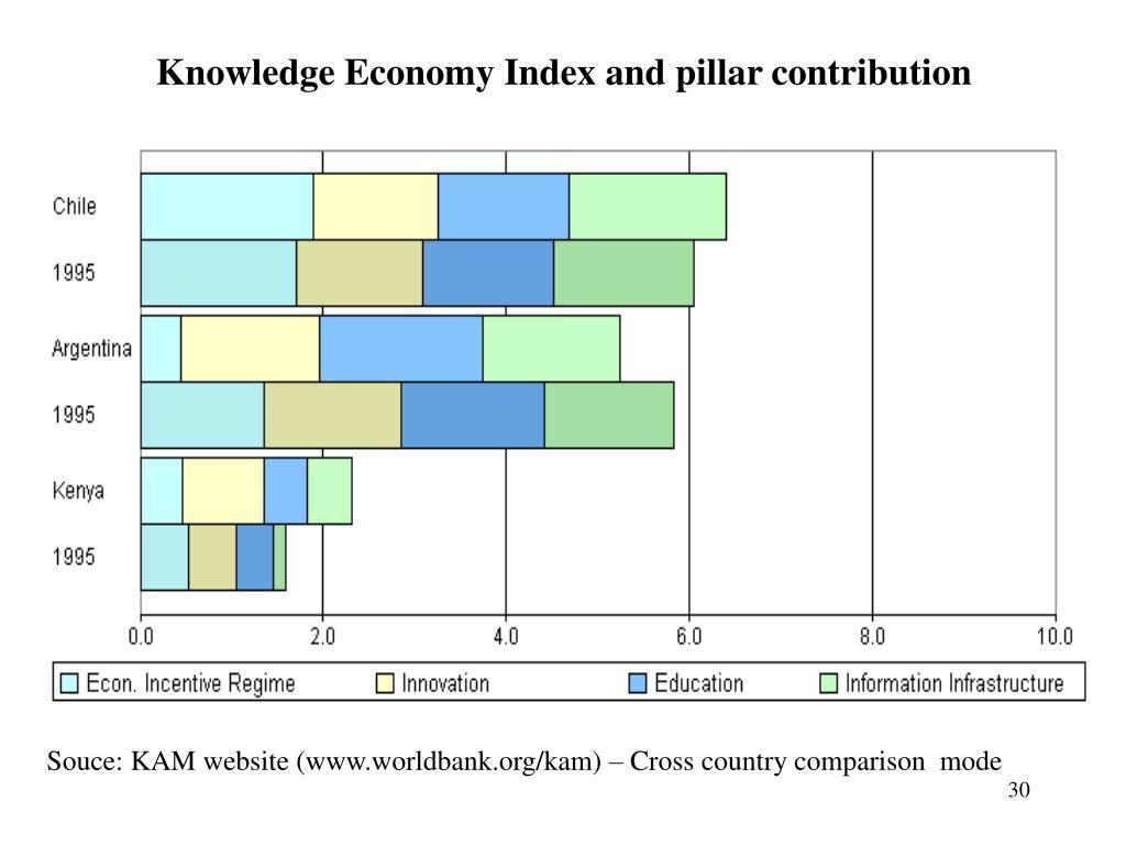 Knowledge Economy Index and pillar contribution
