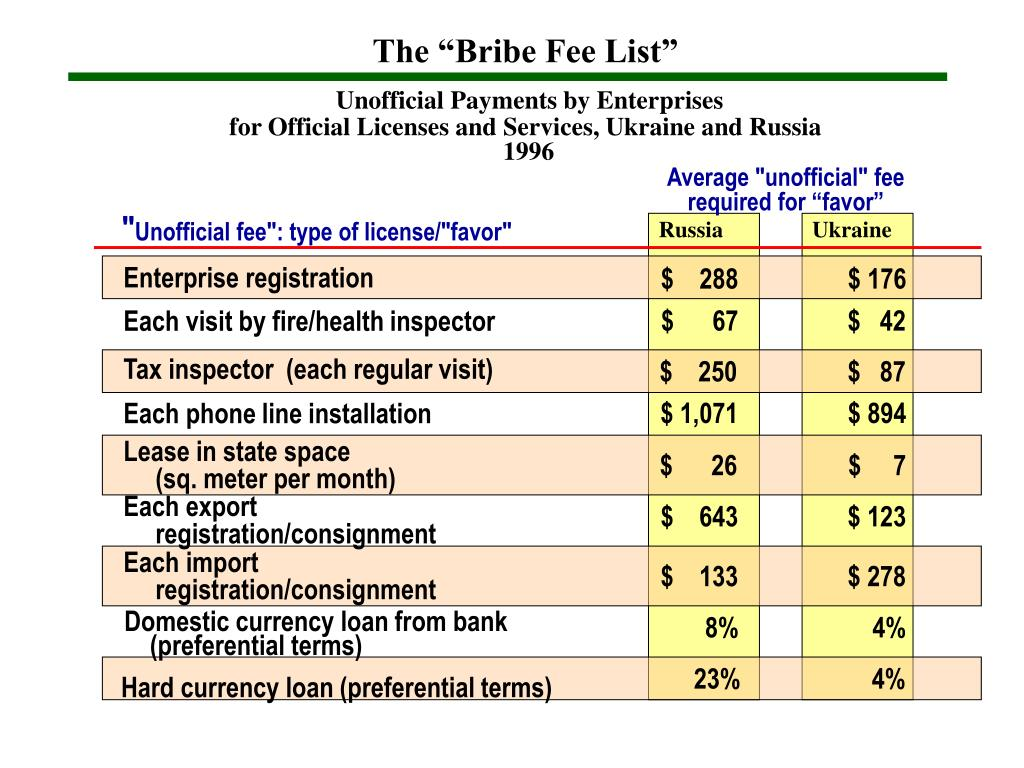 "The ""Bribe Fee List"""