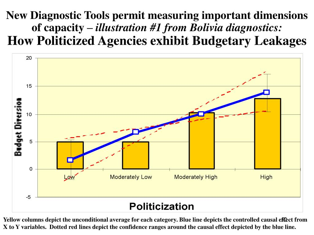 New Diagnostic Tools permit measuring important dimensions of capacity