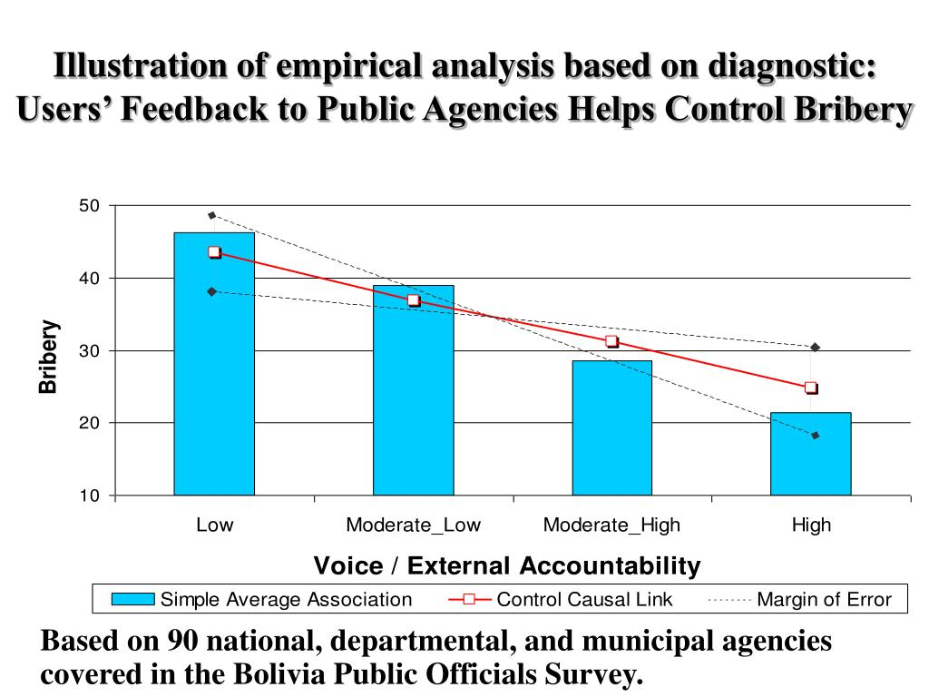 Illustration of empirical analysis based on diagnostic:  Users' Feedback to Public Agencies Helps Control Bribery