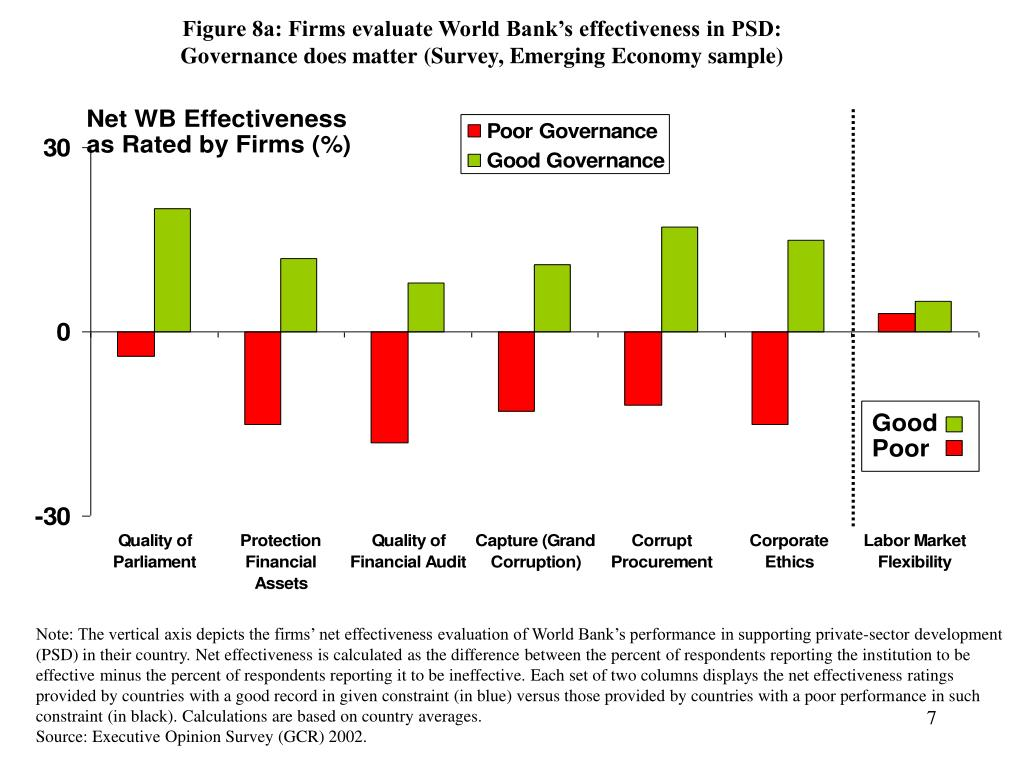 Figure 8a: Firms evaluate World Bank's effectiveness in PSD: