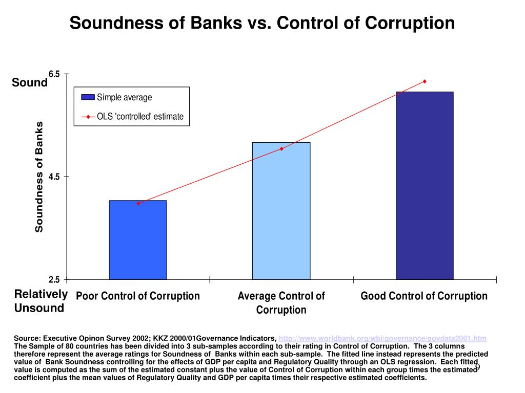 Soundness of Banks vs. Control of Corruption