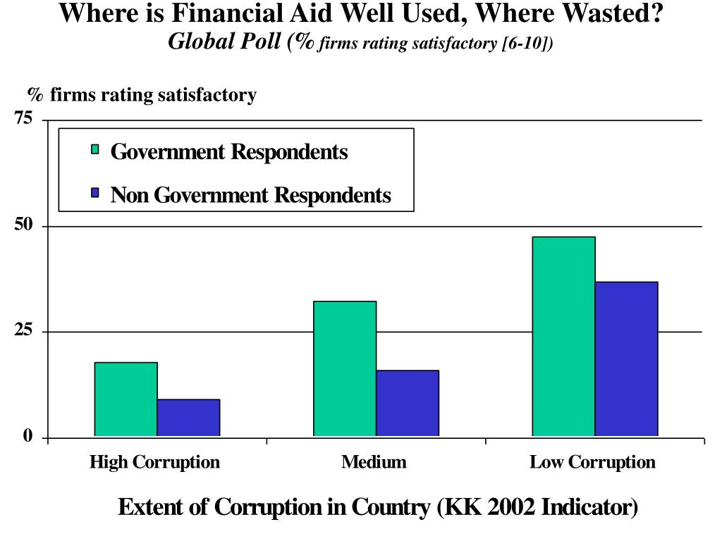 Where is Financial Aid Well Used, Where Wasted?