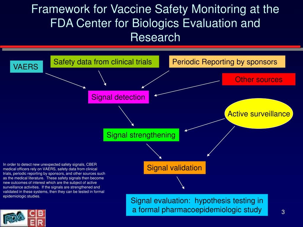 Framework for Vaccine Safety Monitoring at the FDA Center for Biologics Evaluation and Research