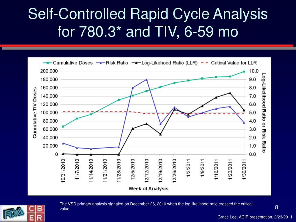 Self-Controlled Rapid Cycle Analysis for 780.3* and TIV, 6-59 mo