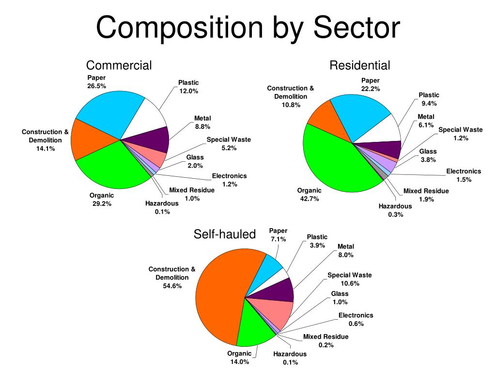 Composition by Sector