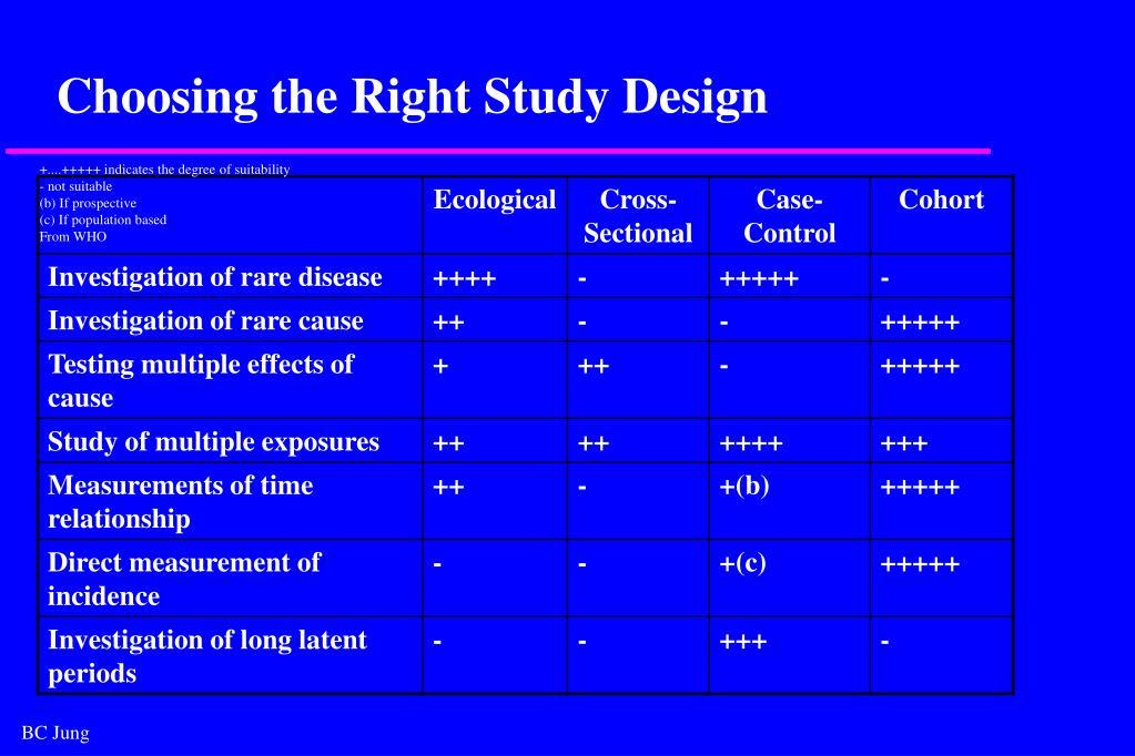 Choosing the Right Study Design
