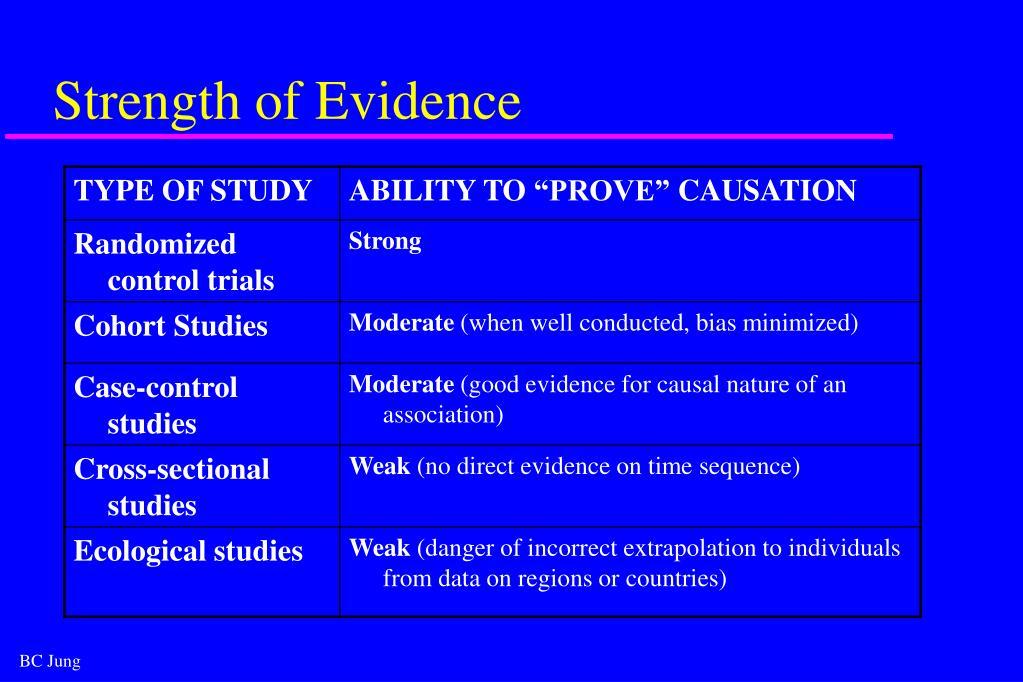 Strength of Evidence