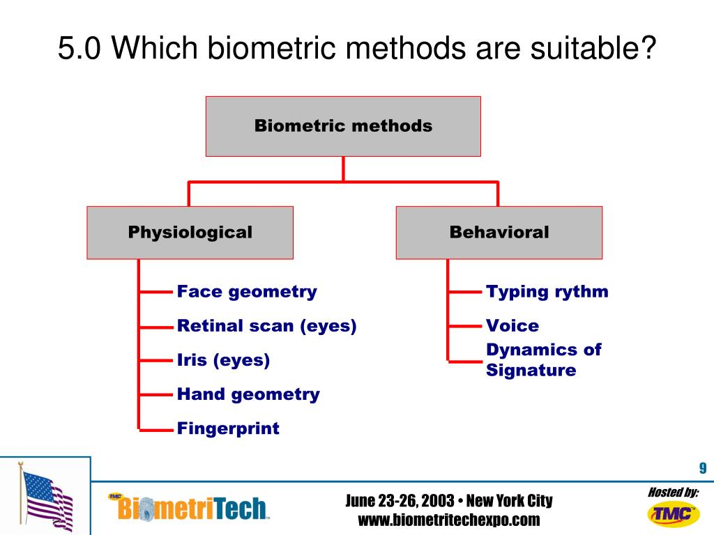 5.0 Which biometric methods are suitable?