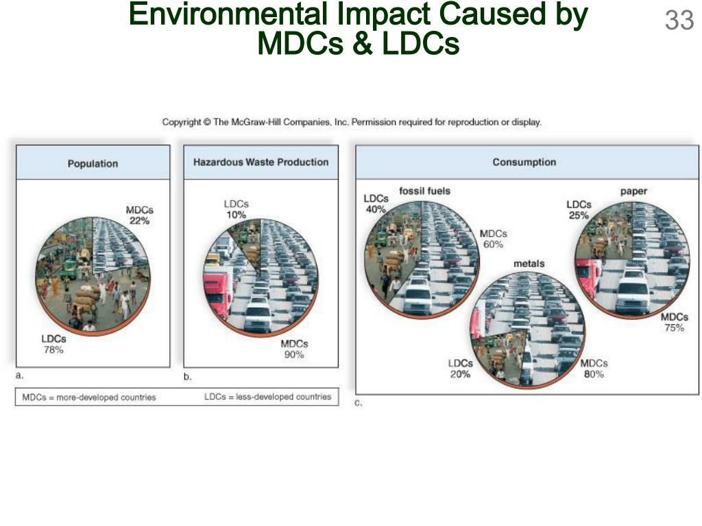 Environmental Impact Caused by