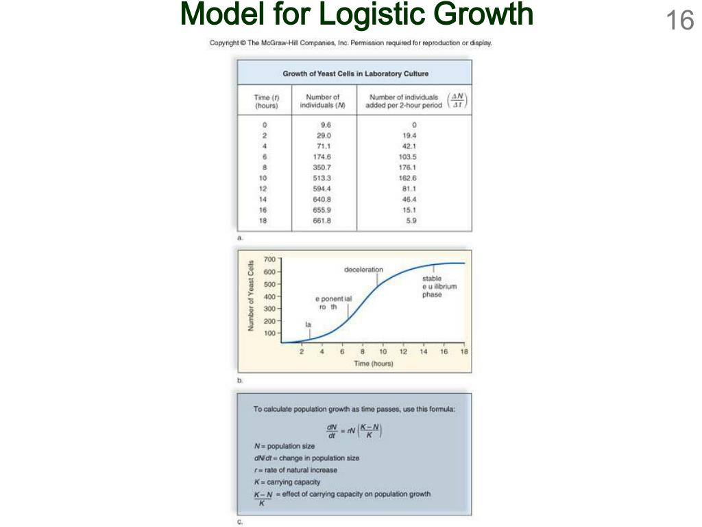 Model for Logistic Growth
