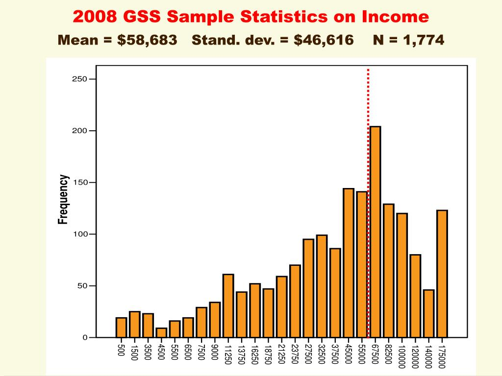 2008 GSS Sample Statistics on Income
