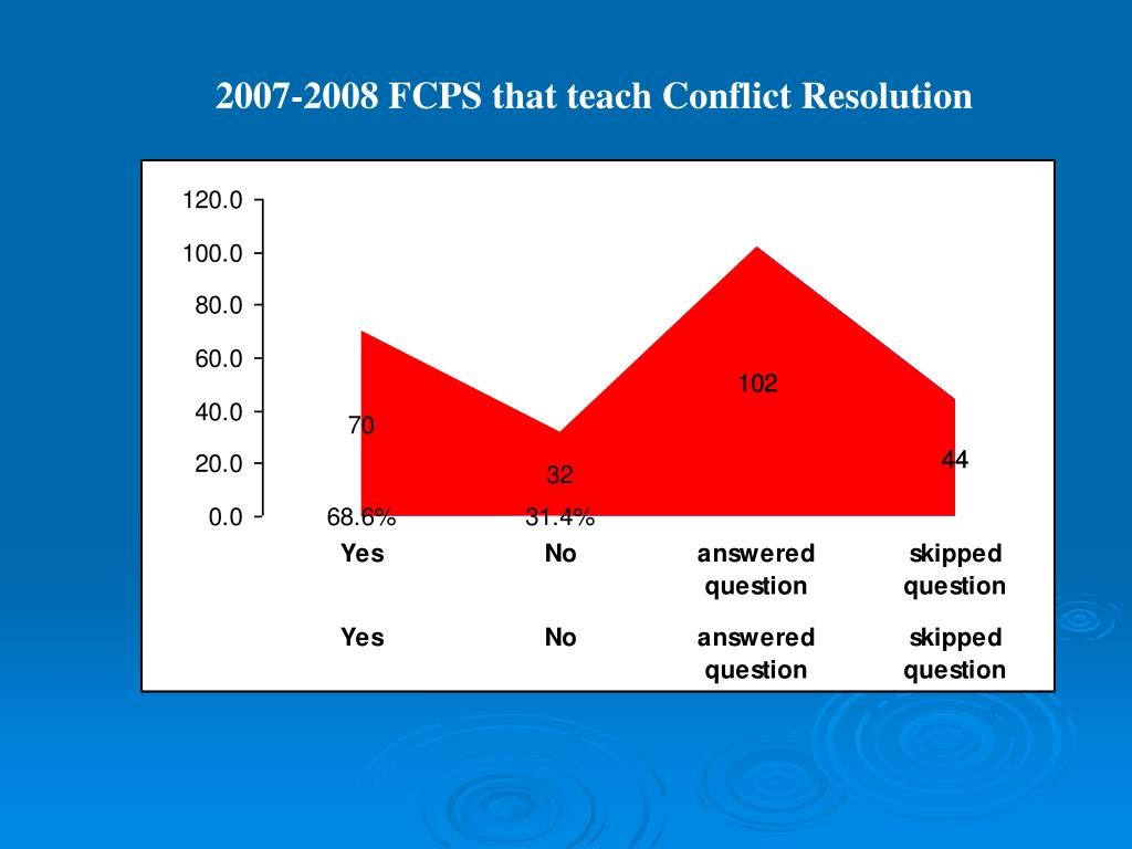 2007-2008 FCPS that teach Conflict Resolution