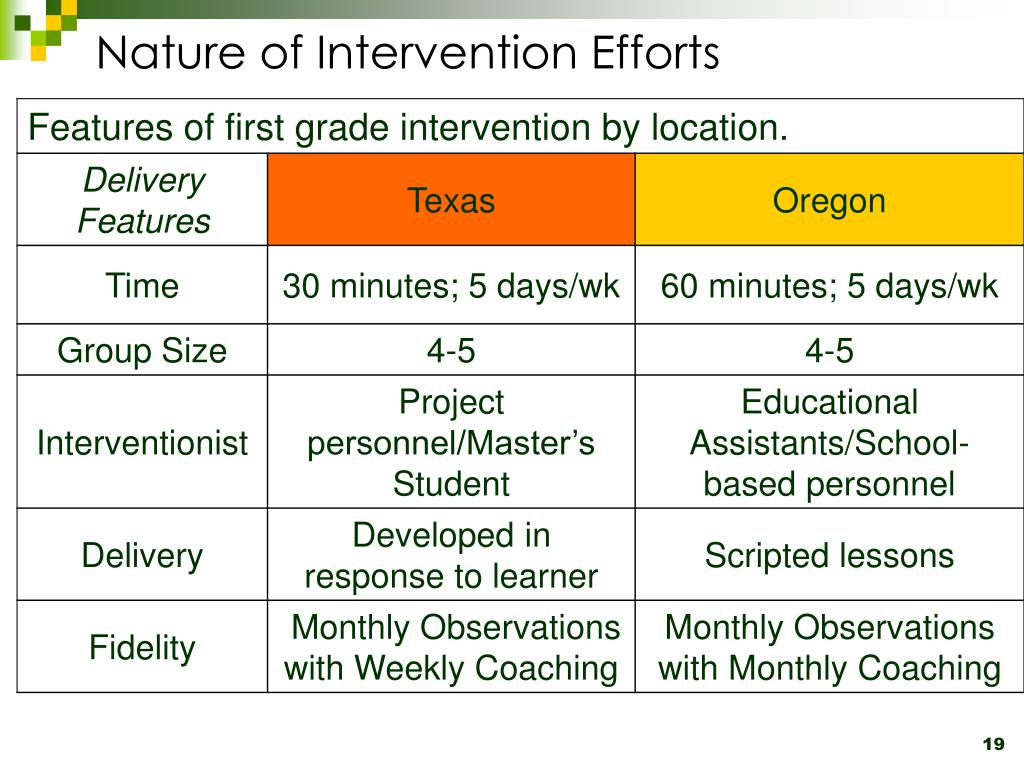 Nature of Intervention Efforts