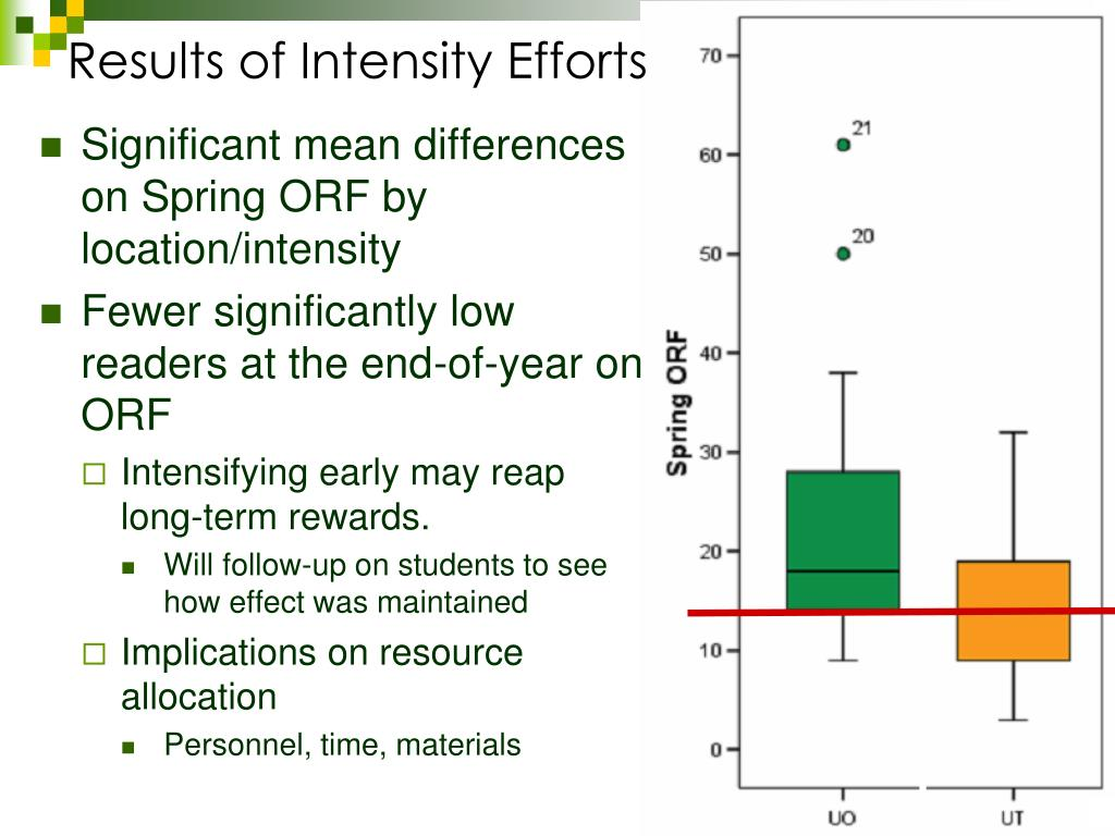 Results of Intensity Efforts