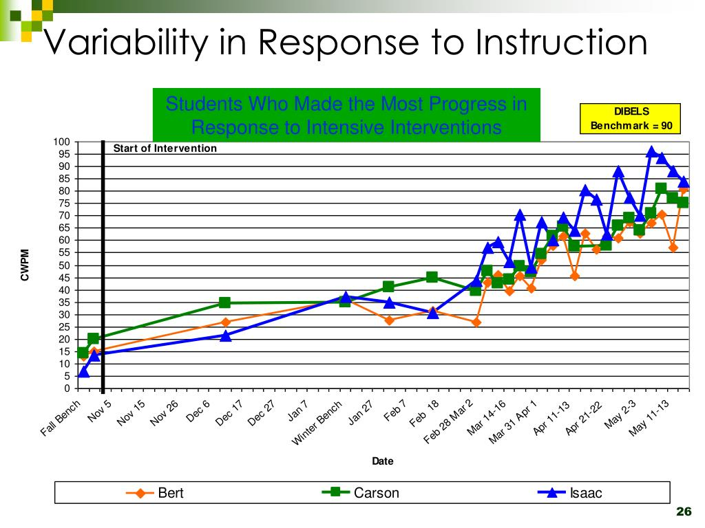 Variability in Response to Instruction