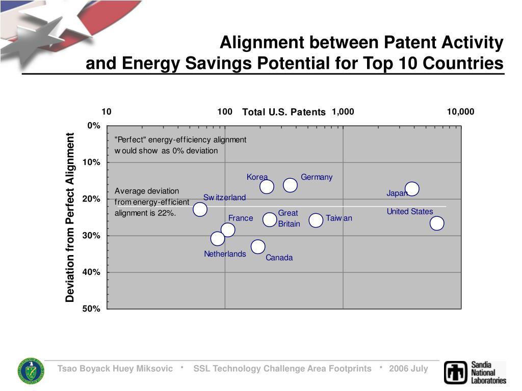Alignment between Patent Activity