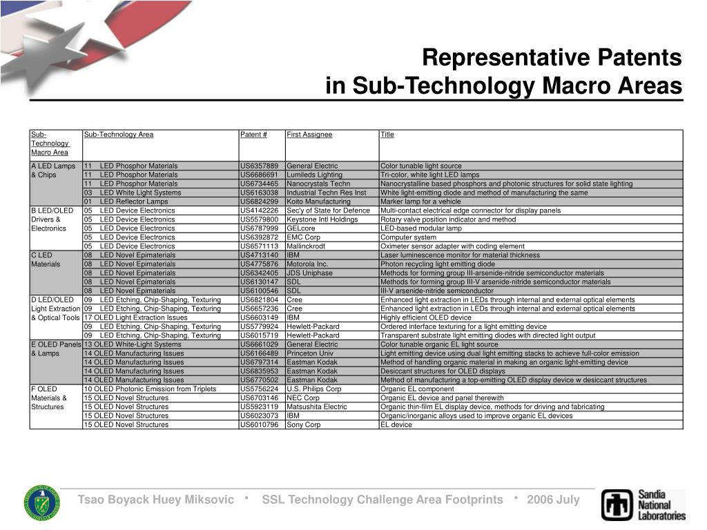 Representative Patents