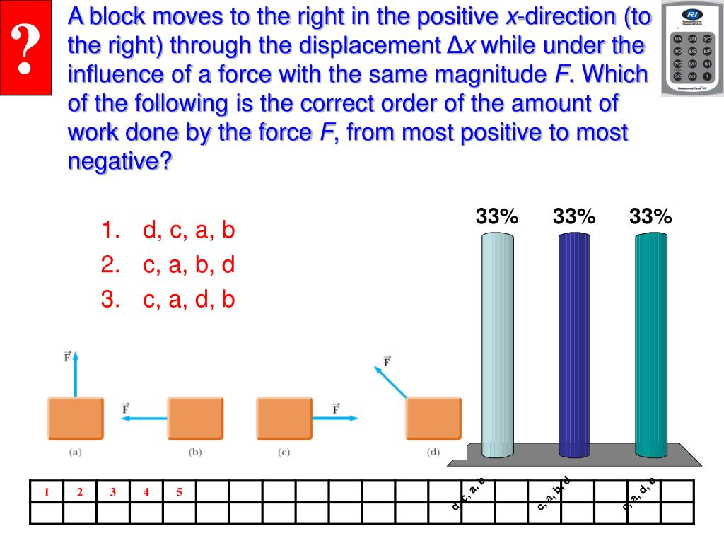 A block moves to the right in the positive