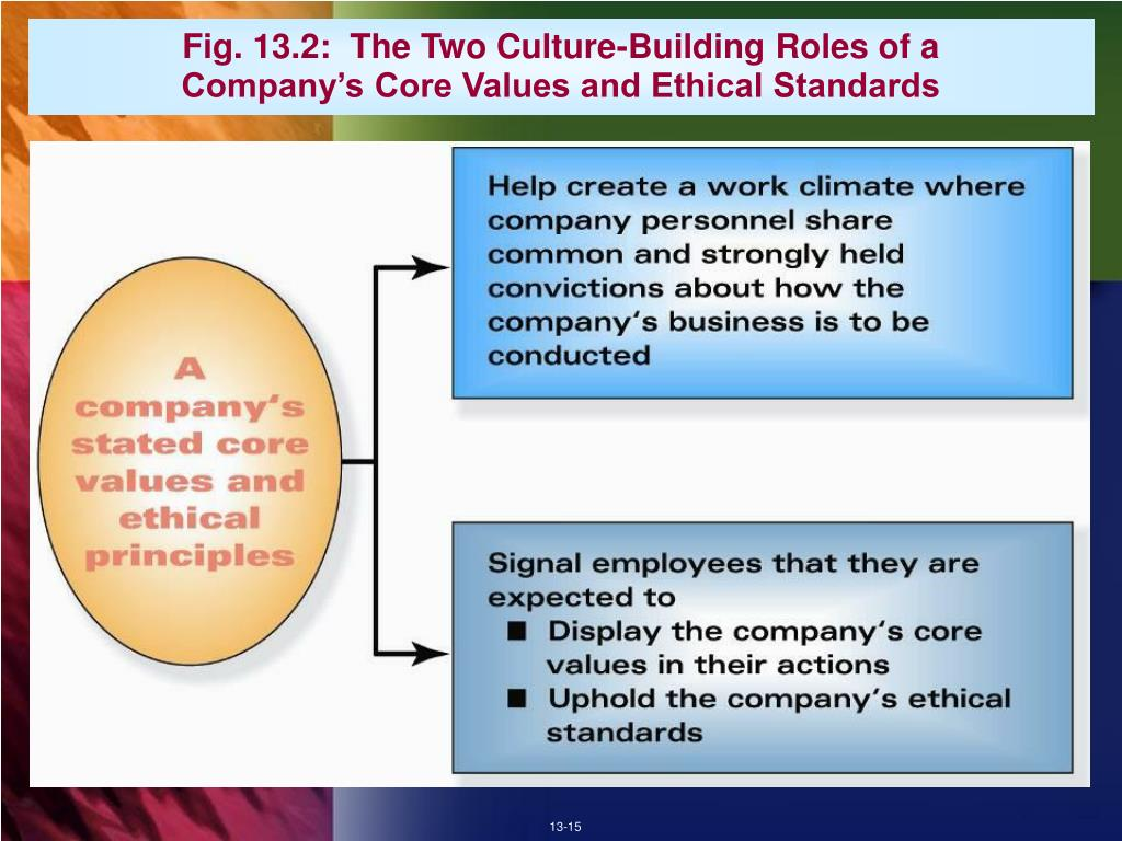 Fig. 13.2:  The Two Culture-Building Roles of a