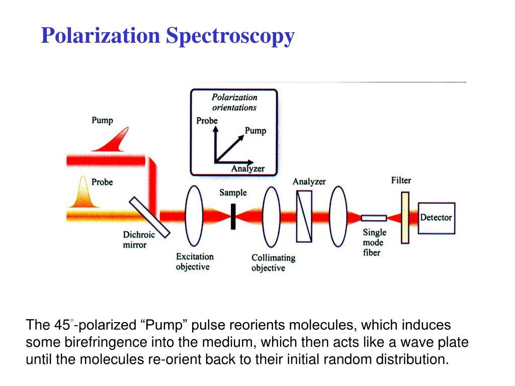 Polarization Spectroscopy
